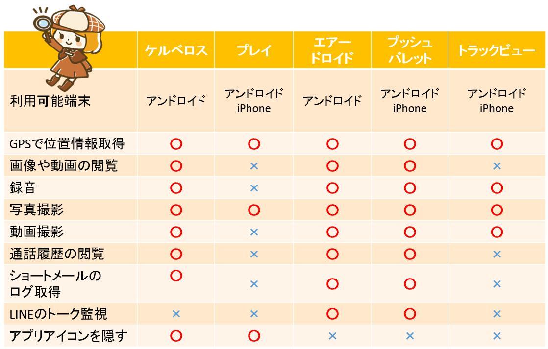 有名な浮気調査アプリの機能比較表